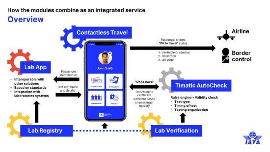 Комбинация всех модулей в системе IATA Travel Pass